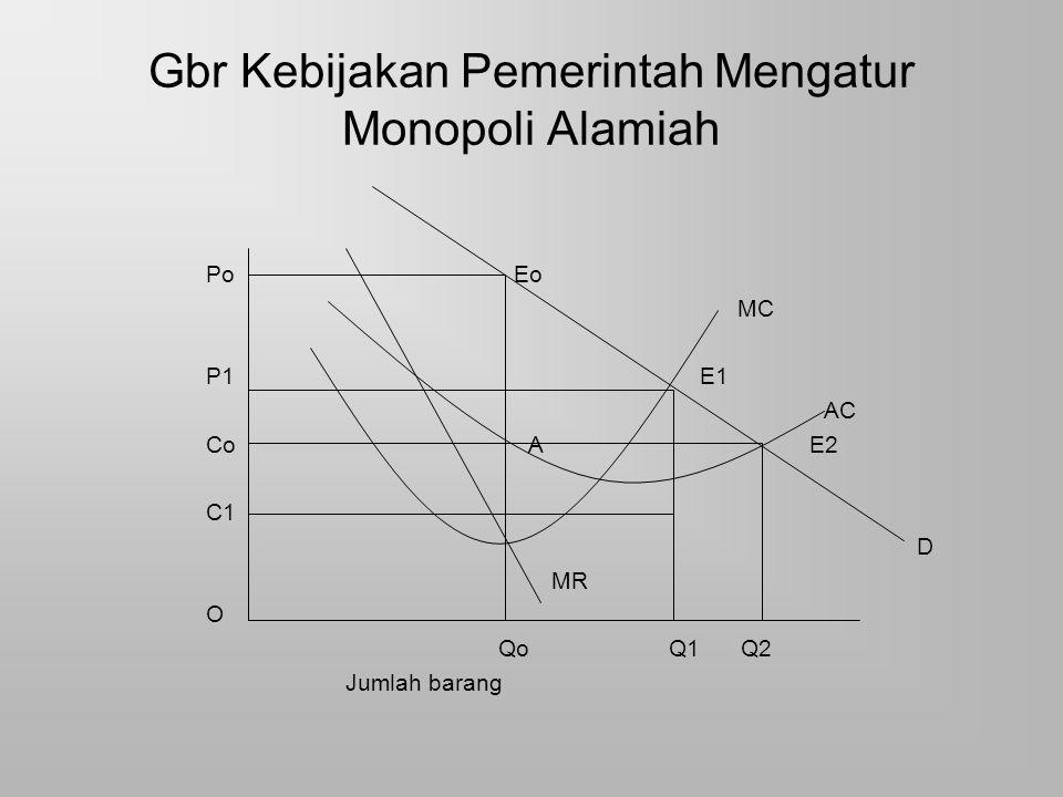 Gbr Kebijakan Pemerintah Mengatur Monopoli Alamiah Po Eo MC P1 E1 AC Co A E2 C1 D MR O Qo Q1 Q2 Jumlah barang