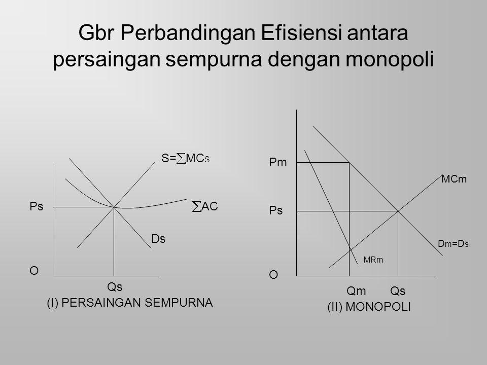Gbr Perbandingan Efisiensi antara persaingan sempurna dengan monopoli S=  MC S Ps  AC Ds O Qs (I) PERSAINGAN SEMPURNA Pm MCm Ps D m =D s MRm O Qm Qs