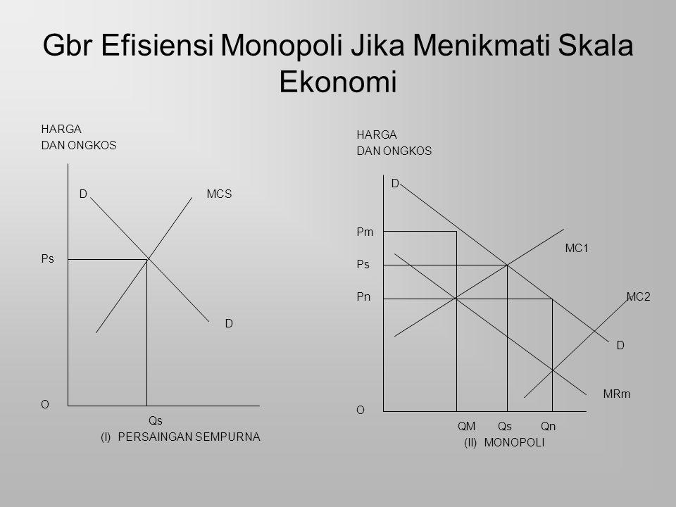 Gbr Efisiensi Monopoli Jika Menikmati Skala Ekonomi HARGA DAN ONGKOS D MCS Ps D O Qs (I) PERSAINGAN SEMPURNA HARGA DAN ONGKOS D Pm MC1 Ps Pn MC2 D MRm