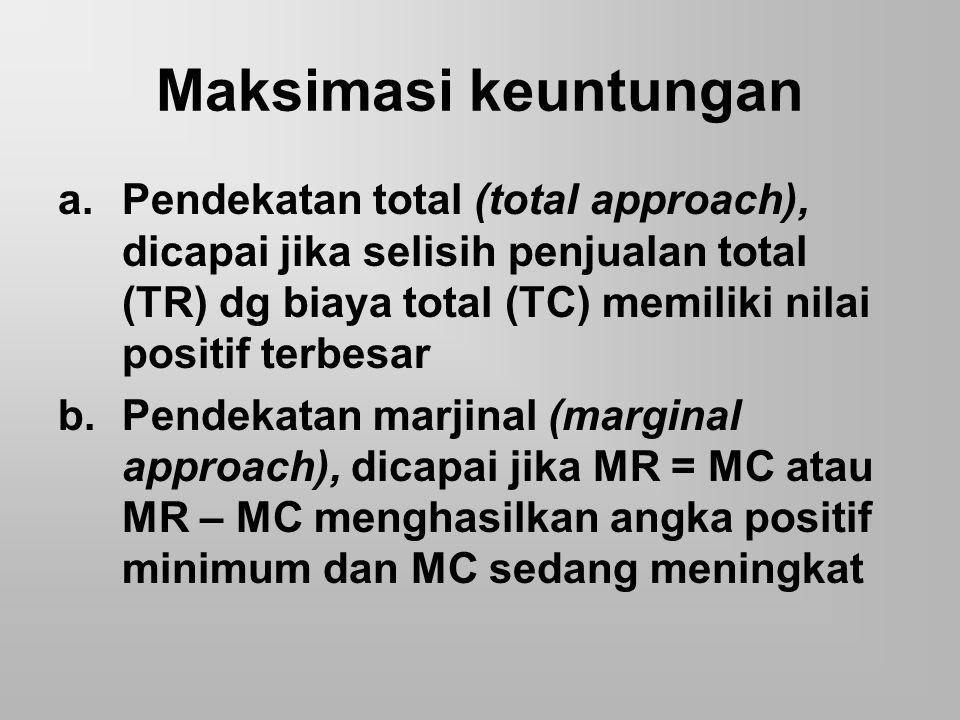 Maksimasi keuntungan a.Pendekatan total (total approach), dicapai jika selisih penjualan total (TR) dg biaya total (TC) memiliki nilai positif terbesa