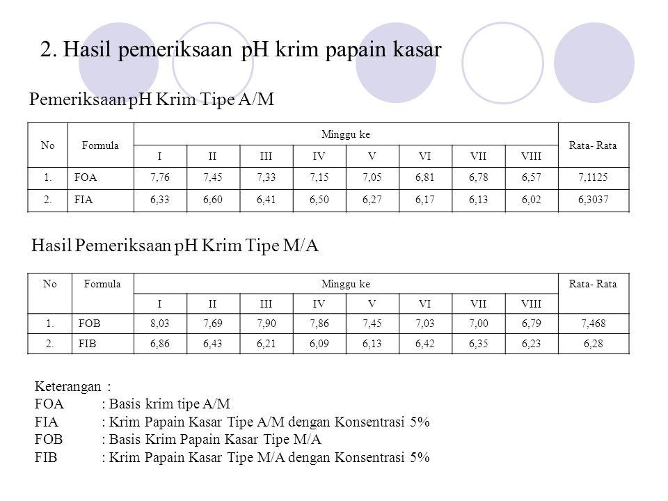 3.Hasil pemeriksaan tipe krim papain kasar.