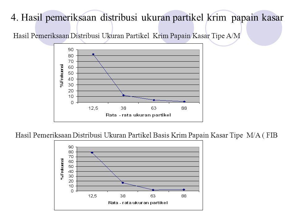 Hasil Uji Aktivitas Papain Kasar dalam Krim Tipe A/M selama 8 minggu NoFormulaMinggu ke-2Minggu ke-4Minggu ke-6Minggu ke-8 1FIA43,6738,9735,034,2 2FIB43,138,032,327,3 Grafik Waktu Terhadap Aktivitas Papain Dalam Krim Tipe A/M dengan Konsentrasi 5% ( FIA )