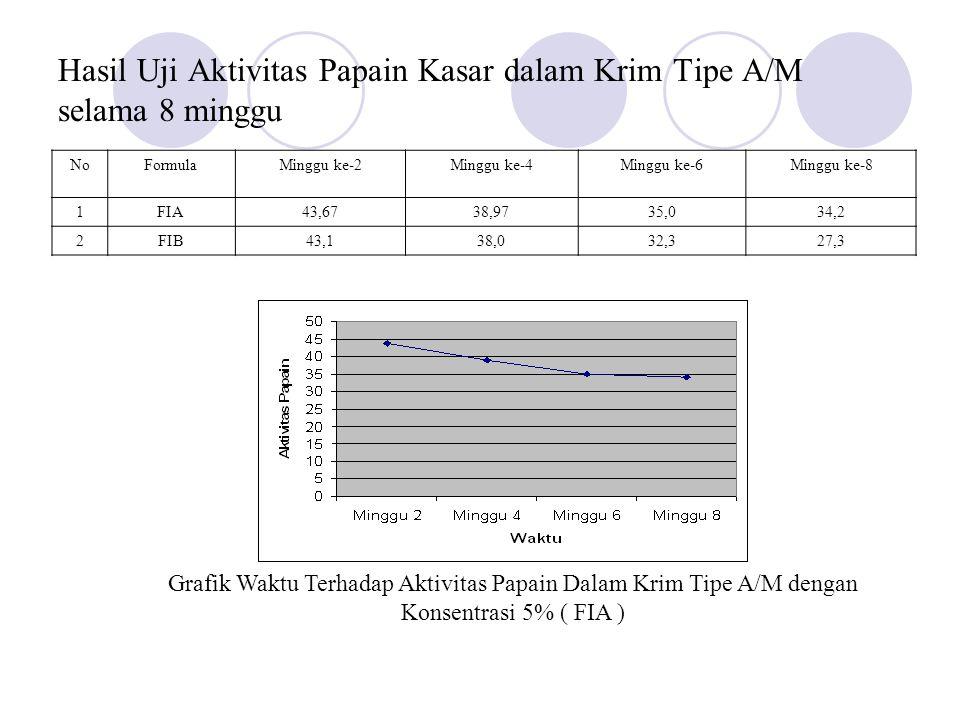 Grafik Waktu Terhadap Aktivitas Papain Dalam Krim Tipe A/M dengan Konsentrasi 5% ( FIB )