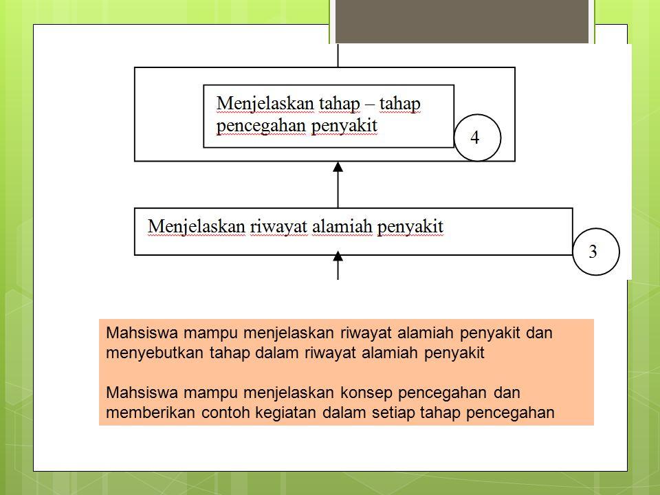 Mahsiswa mampu menjelaskan riwayat alamiah penyakit dan menyebutkan tahap dalam riwayat alamiah penyakit Mahsiswa mampu menjelaskan konsep pencegahan