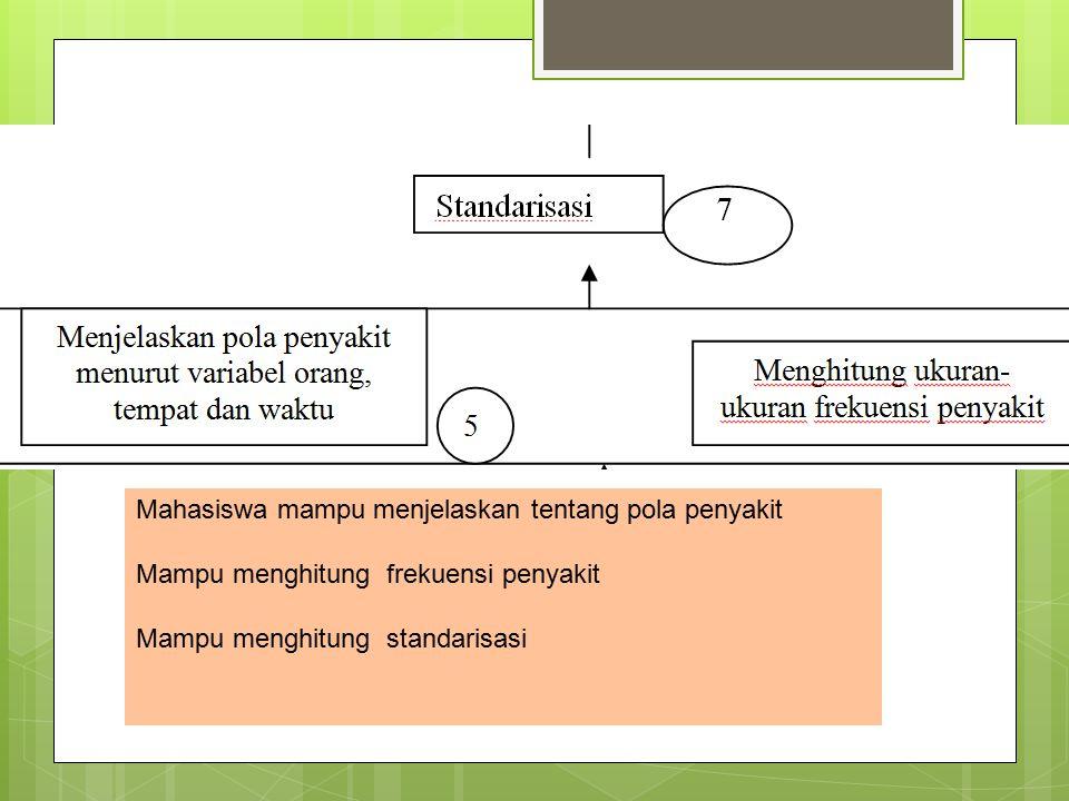Mahasiswa mampu menjelaskan tentang pola penyakit Mampu menghitung frekuensi penyakit Mampu menghitung standarisasi