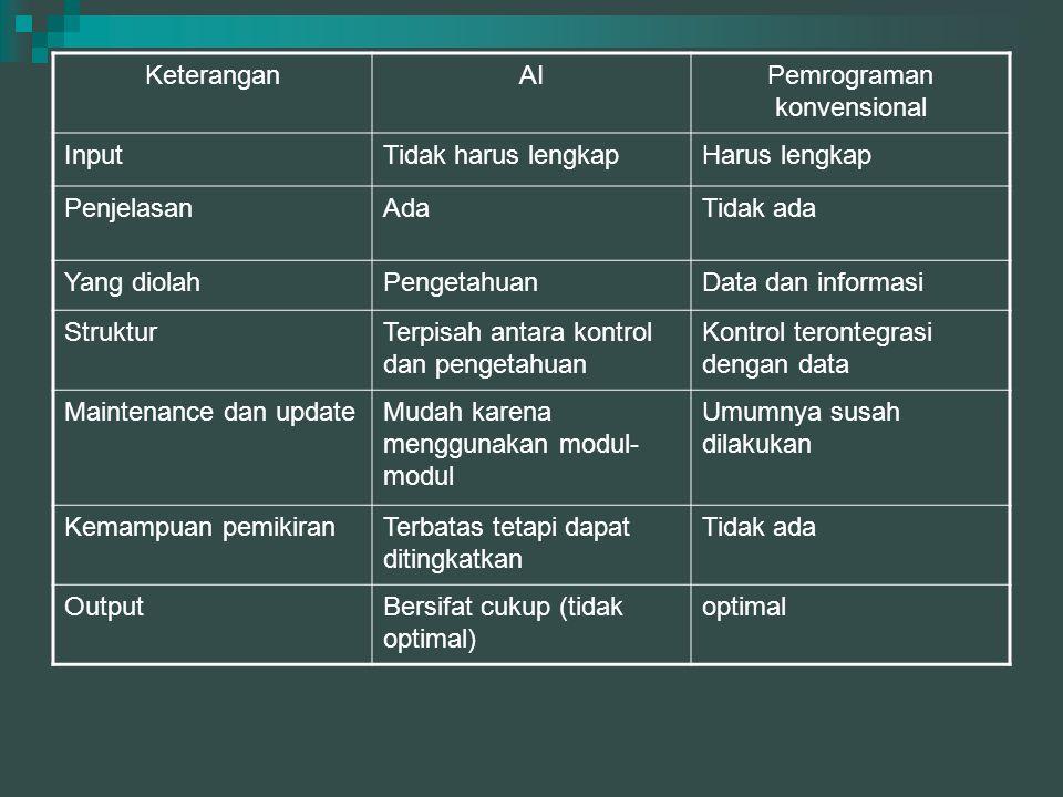 KeteranganAIPemrograman konvensional InputTidak harus lengkapHarus lengkap PenjelasanAdaTidak ada Yang diolahPengetahuanData dan informasi StrukturTer