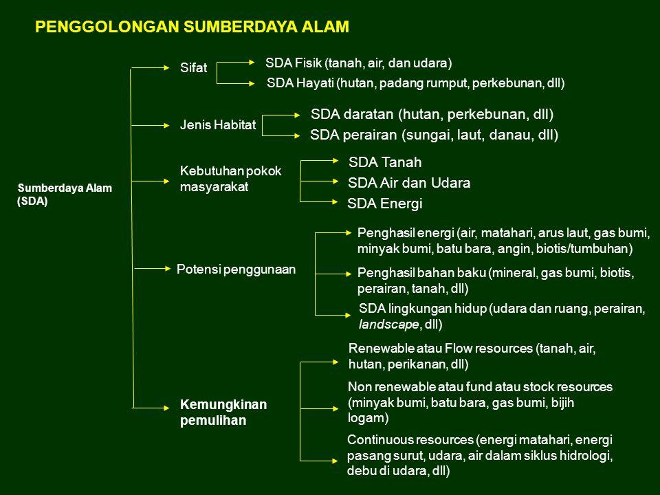 Sumberdaya Alam (SDA) Sifat SDA Fisik (tanah, air, dan udara) SDA Hayati (hutan, padang rumput, perkebunan, dll) Jenis Habitat SDA daratan (hutan, per