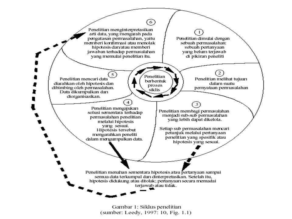 6 Jenis-Jenis Penelitian Jenis-Jenis Penelitian Tujuan 1.Murni 2.Terapan Metode 1.Survei 2.Ex Post Facto 3.Eksperimen 4.Naturalistik/Kualitatif 5.Action Research 6.Sejarah 7.dll Tingkat Eksplanasi 1.Deskriptif 2.Komparatif 3.Asosiatif/hubungan Jenis Data & Analisis 1.Kuantitatif 2.Kualitatif 3.Gabungan