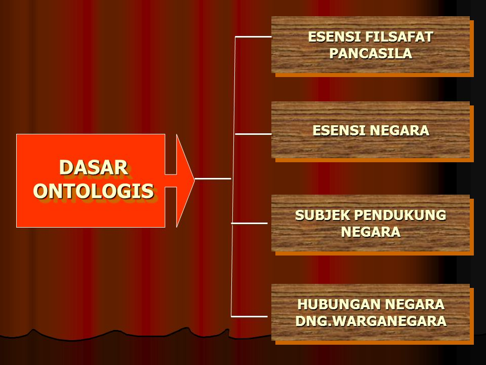 DASAR ONTOLOGIS ESENSI FILSAFAT PANCASILA ESENSI NEGARA SUBJEK PENDUKUNG NEGARA HUBUNGAN NEGARA DNG.WARGANEGARA