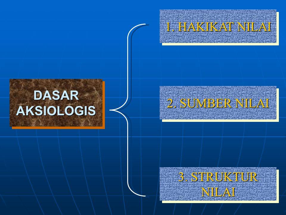 DASAR AKSIOLOGIS 1. HAKIKAT NILAI 2. SUMBER NILAI 3. STRUKTUR NILAI