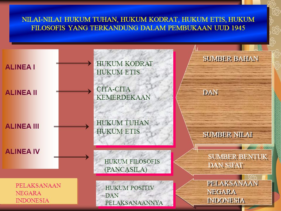 2.Ketentuan diadakannya UUD negara maka disusunlah kemerdekaan kebangsaan Indonesia.