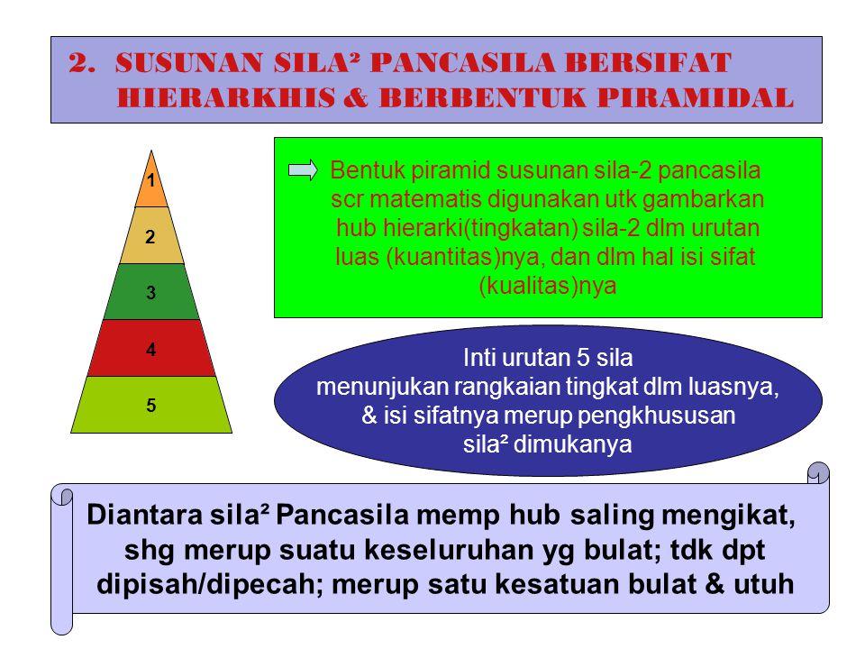 KESATUAN SILA² PANCASILA SBG SISTEM FILSAFAT Sila² Pancasila hakikatnya bukan hanya merup kesatuan yg bersifat formal logis, namun meliputi kesatuan dasar ontologis, dasar epistemologis, & dasar aksiologis Susunan Sila² Pancasila bersifat Hierarkis & berbentuk Piramidal Mgambarkan hub hierarkhi sila² dlm urut²an luas Mgambarkan hub hierarki sila² dlm isi sifatnya Ketentuan sila² dlm arti formal logis Merup sistim fils yg kesatuan sila²nya memiliki : dasar ontologis, dasar epistemologi, & dasar aksiologis