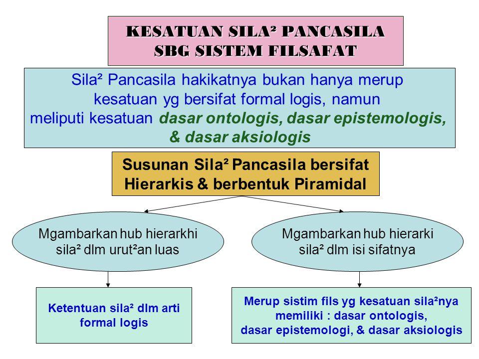 Dasar Ontologis Sila² Pancasila adalah : mns yg memiliki hakikat mutlak monopluralis.