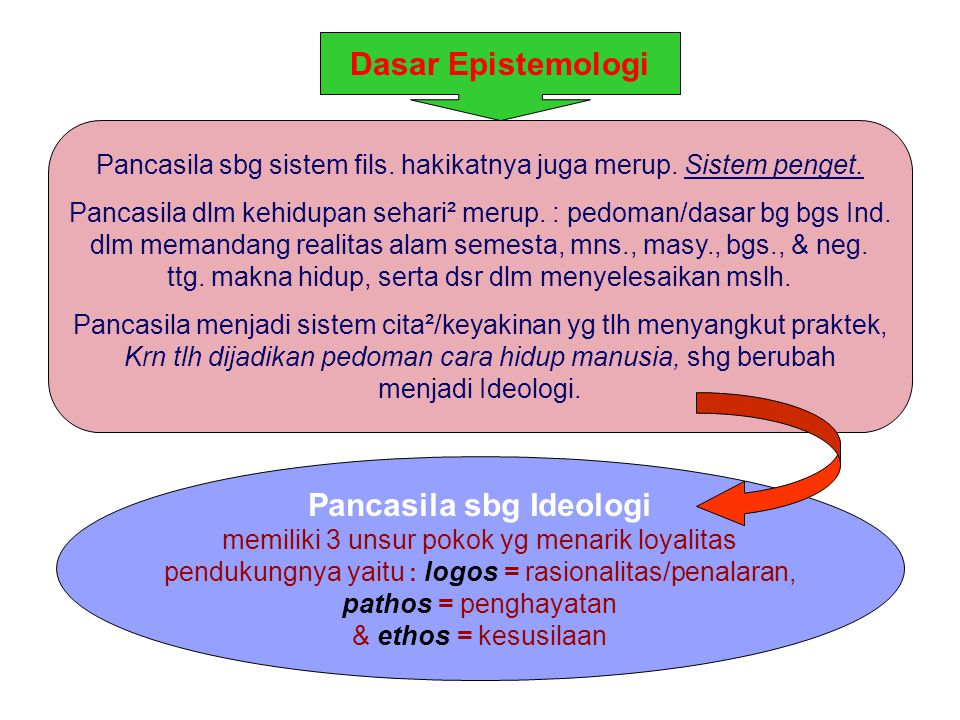 Dsr epistemologi Pancasila hakikatnya tidak dpt dipisahkan dg dsr ontologisnya.