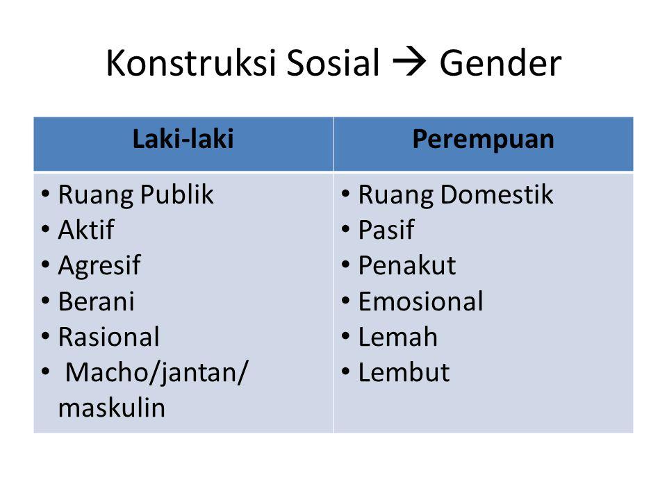 Konstruksi Sosial  Gender Laki-lakiPerempuan Ruang Publik Aktif Agresif Berani Rasional Macho/jantan/ maskulin Ruang Domestik Pasif Penakut Emosional Lemah Lembut