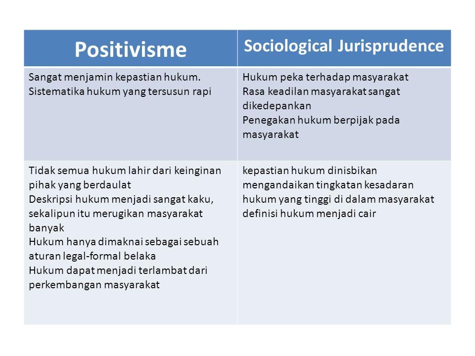 Positivisme Sociological Jurisprudence Sangat menjamin kepastian hukum. Sistematika hukum yang tersusun rapi Hukum peka terhadap masyarakat Rasa keadi