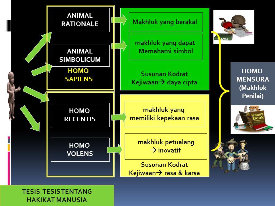 Susunan Kodrat Kejiwaan  rasa & karsa Susunan Kodrat Kejiwaan  daya cipta TESIS-TESIS TENTANG HAKIKAT MANUSIA ANIMAL RATIONALE Makhluk yang berakal