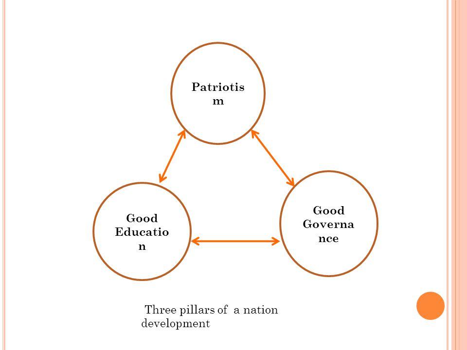 Patriotis m Good Governa nce Good Educatio n Three pillars of a nation development