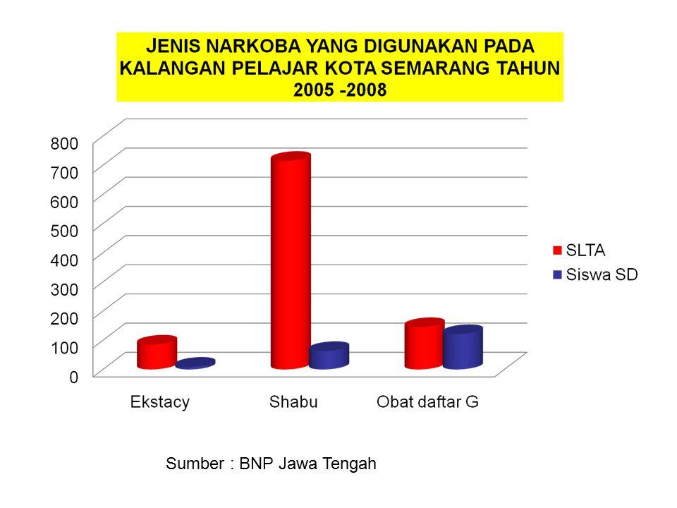 Sumber : BNP Jawa Tengah