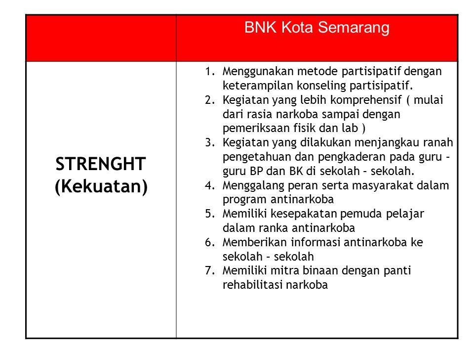 STRENGHT (Kekuatan) 1.Menggunakan metode partisipatif dengan keterampilan konseling partisipatif. 2.Kegiatan yang lebih komprehensif ( mulai dari rasi