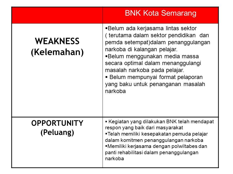 BNK Kota Semarang WEAKNESS (Kelemahan)  Belum ada kerjasama lintas sektor ( terutama dalam sektor pendidikan dan pemda setempat)dalam penanggulangan