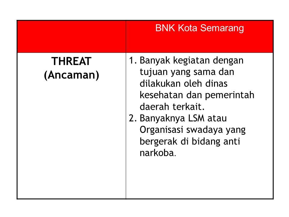 BNK Kota Semarang THREAT (Ancaman) 1.Banyak kegiatan dengan tujuan yang sama dan dilakukan oleh dinas kesehatan dan pemerintah daerah terkait. 2.Banya