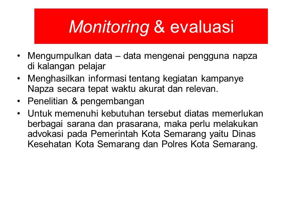 Monitoring & evaluasi Mengumpulkan data – data mengenai pengguna napza di kalangan pelajar Menghasilkan informasi tentang kegiatan kampanye Napza seca