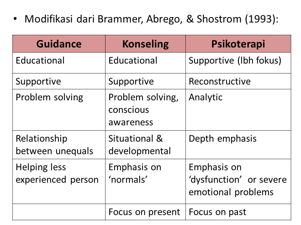 Modifikasi dari Brammer, Abrego, & Shostrom (1993): GuidanceKonselingPsikoterapi Educational Supportive (lbh fokus) Supportive Reconstructive Problem