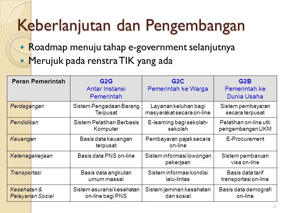 Keberlanjutan dan Pengembangan Roadmap menuju tahap e-government selanjutnya Merujuk pada renstra TIK yang ada 4 Peran PemerintahG2G Antar Instansi Pe