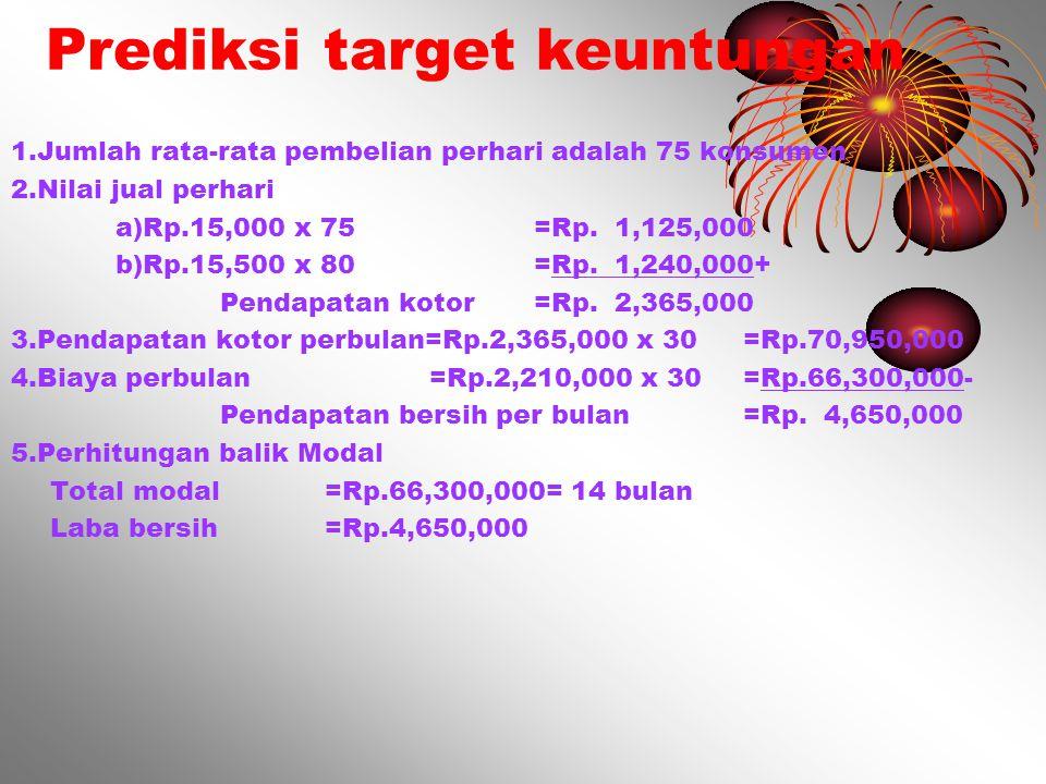Prediksi target keuntungan 1.Jumlah rata-rata pembelian perhari adalah 75 konsumen 2.Nilai jual perhari a)Rp.15,000 x 75=Rp. 1,125,000 b)Rp.15,500 x 8