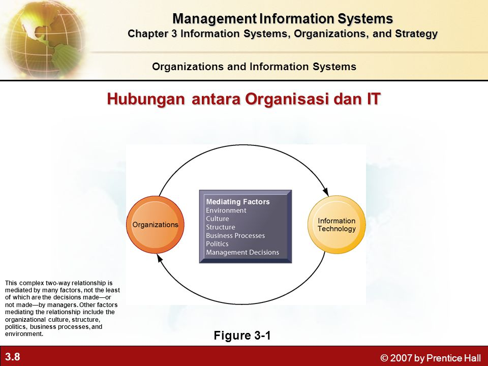 3.8 © 2007 by Prentice Hall Hubungan antara Organisasi dan IT Figure 3-1 This complex two-way relationship is mediated by many factors, not the least