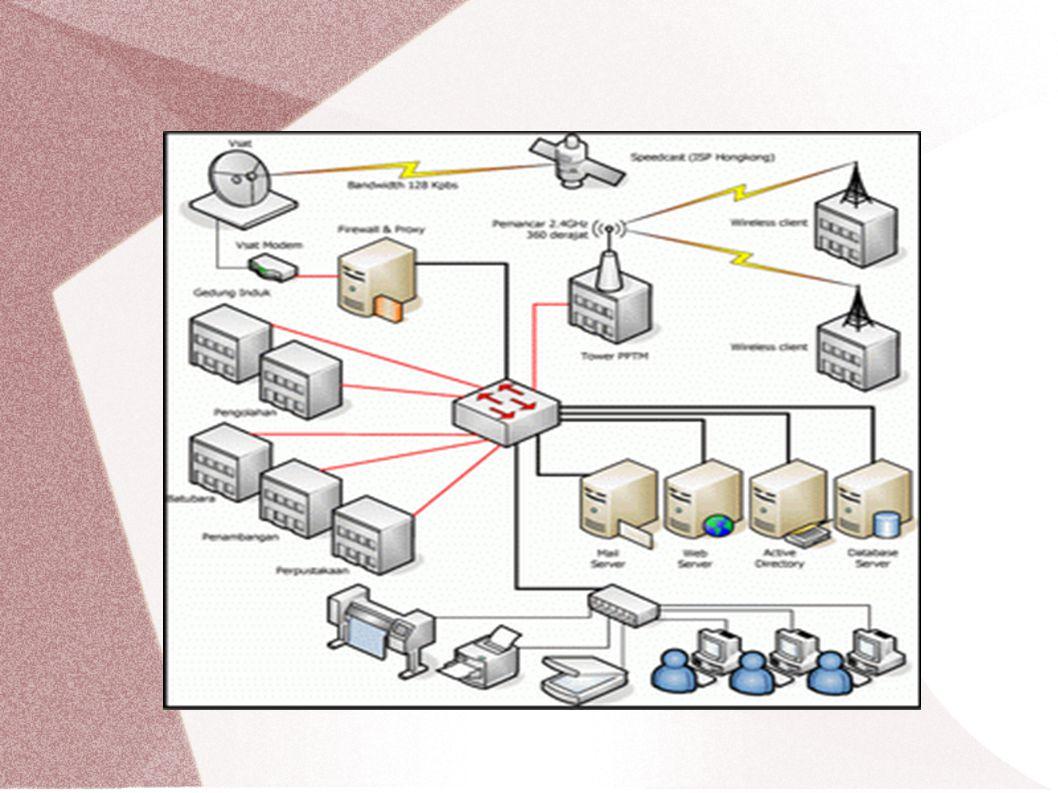 Sistem terpusat dan sistem tersebar Sistem terpusat Jaringan terdiri dari banyak client dan Server (pengolah pusat), semua proses di letakan di pasat Jaringan terdiri dari banyak client dan Server (pengolah pusat), semua proses di letakan di pasatTersebar/Terdistribusi Proses dan pengolahan didistribusikan ke banyak host atau kebanyak tempat Proses dan pengolahan didistribusikan ke banyak host atau kebanyak tempat