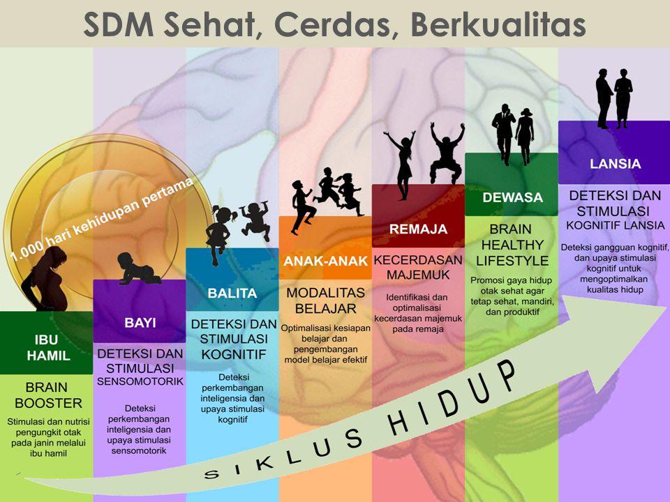 SDM Sehat, Cerdas, Berkualitas