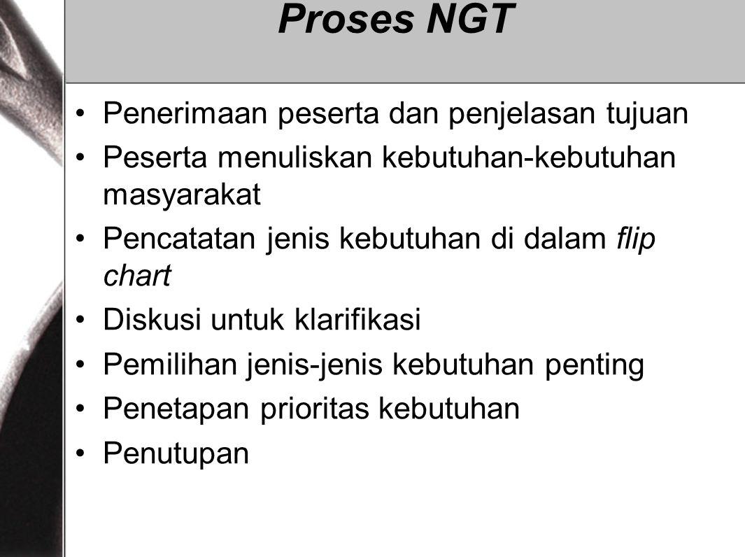 Proses NGT Penerimaan peserta dan penjelasan tujuan Peserta menuliskan kebutuhan-kebutuhan masyarakat Pencatatan jenis kebutuhan di dalam flip chart D