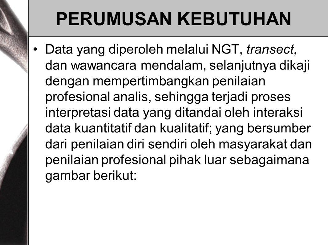 PERUMUSAN KEBUTUHAN Data yang diperoleh melalui NGT, transect, dan wawancara mendalam, selanjutnya dikaji dengan mempertimbangkan penilaian profesiona