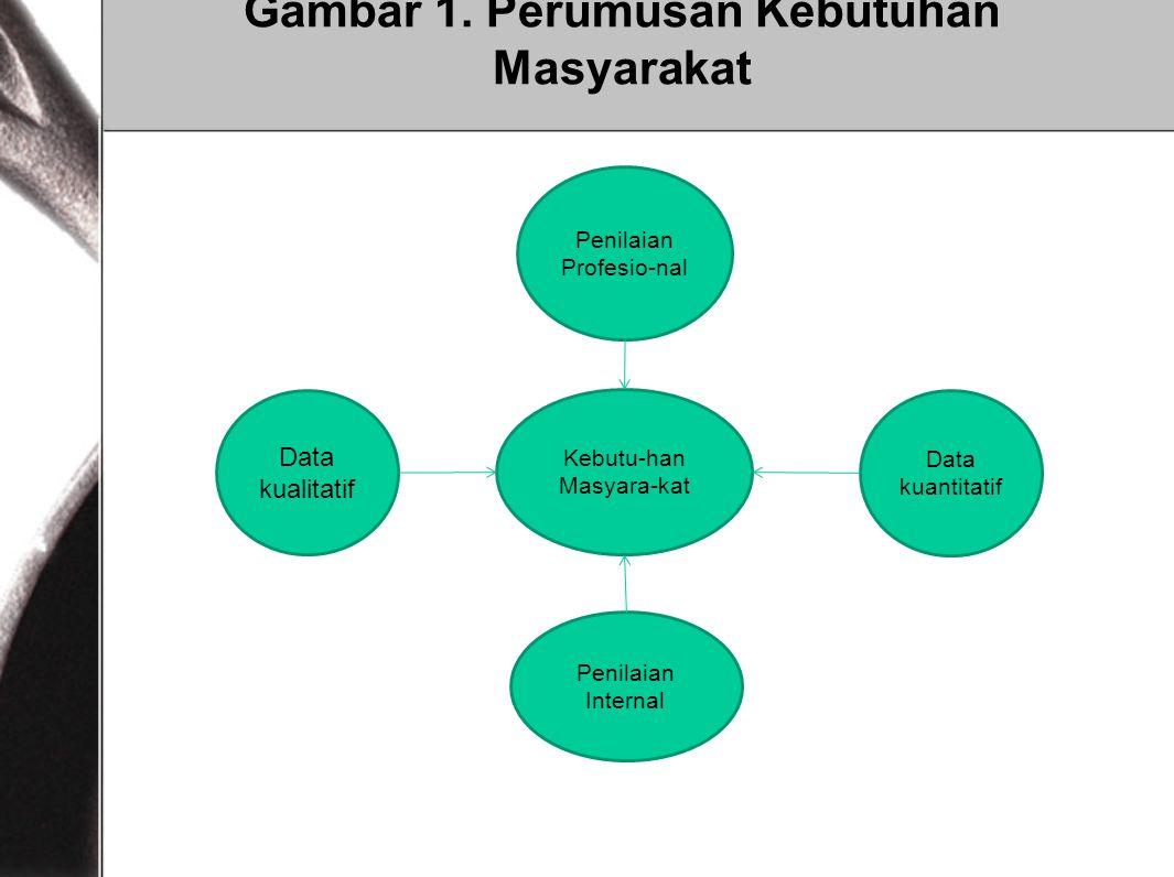 Gambar 1. Perumusan Kebutuhan Masyarakat Data kuantitatif Penilaian Profesio-nal Kebutu-han Masyara-kat Penilaian Internal Data kualitatif