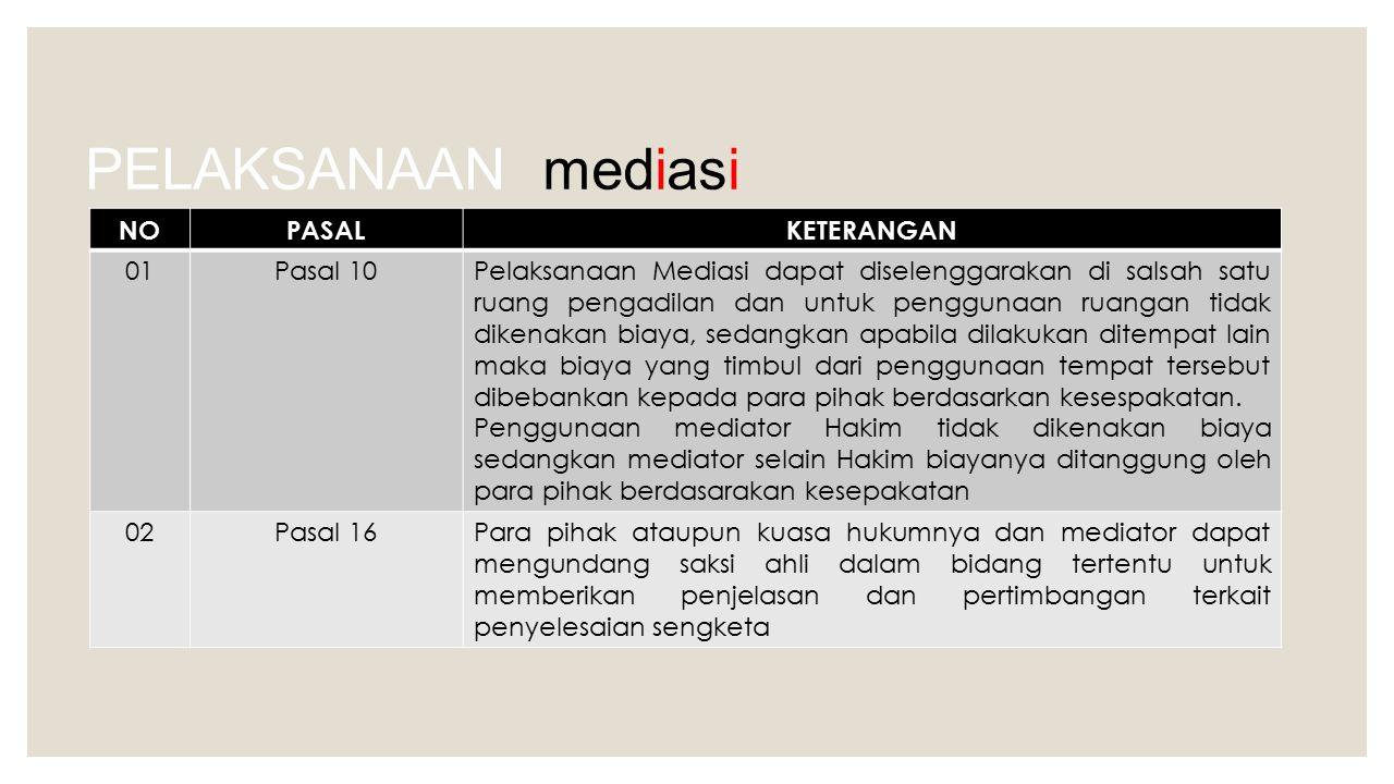 PELAKSANAAN mediasi NOPASALKETERANGAN 01Pasal 10Pelaksanaan Mediasi dapat diselenggarakan di salsah satu ruang pengadilan dan untuk penggunaan ruangan
