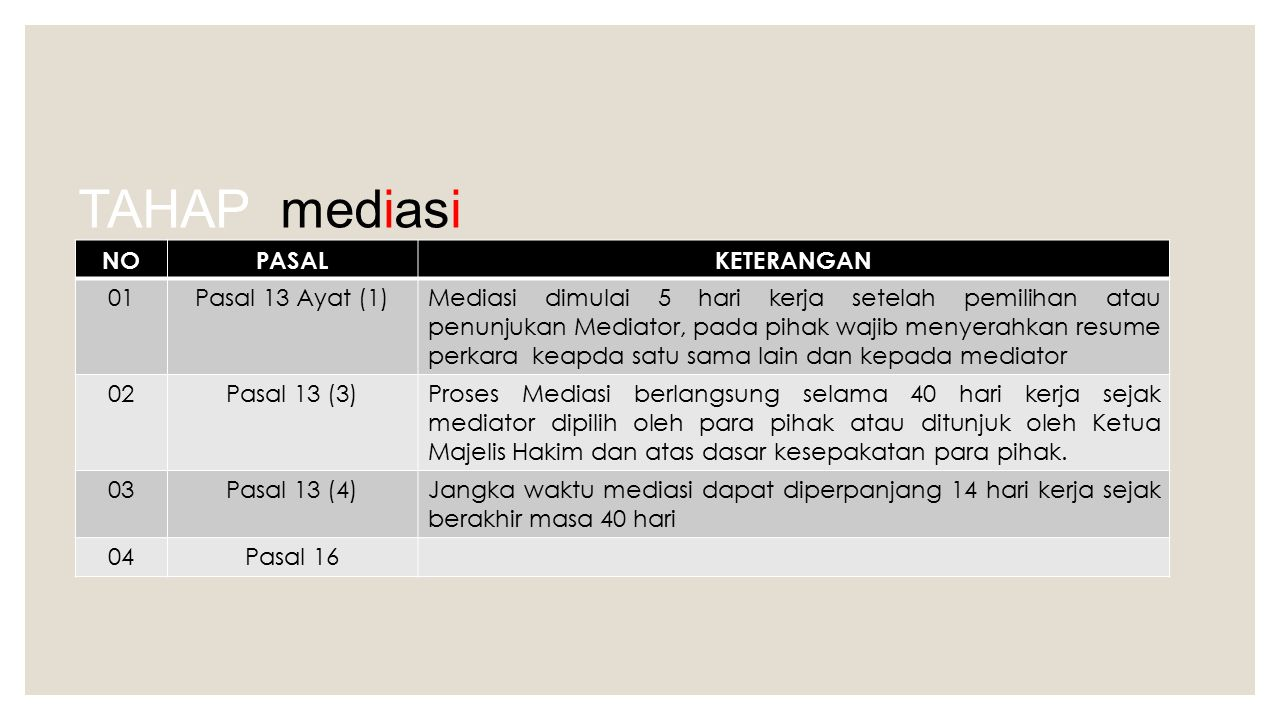 TAHAP mediasi NOPASALKETERANGAN 01Pasal 13 Ayat (1)Mediasi dimulai 5 hari kerja setelah pemilihan atau penunjukan Mediator, pada pihak wajib menyerahk