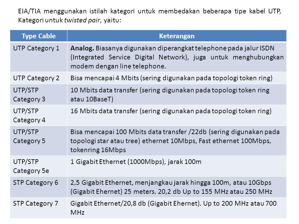 EIA/TIA menggunakan istilah kategori untuk membedakan beberapa tipe kabel UTP, Kategori untuk twisted pair, yaitu: Type CableKeterangan UTP Category 1