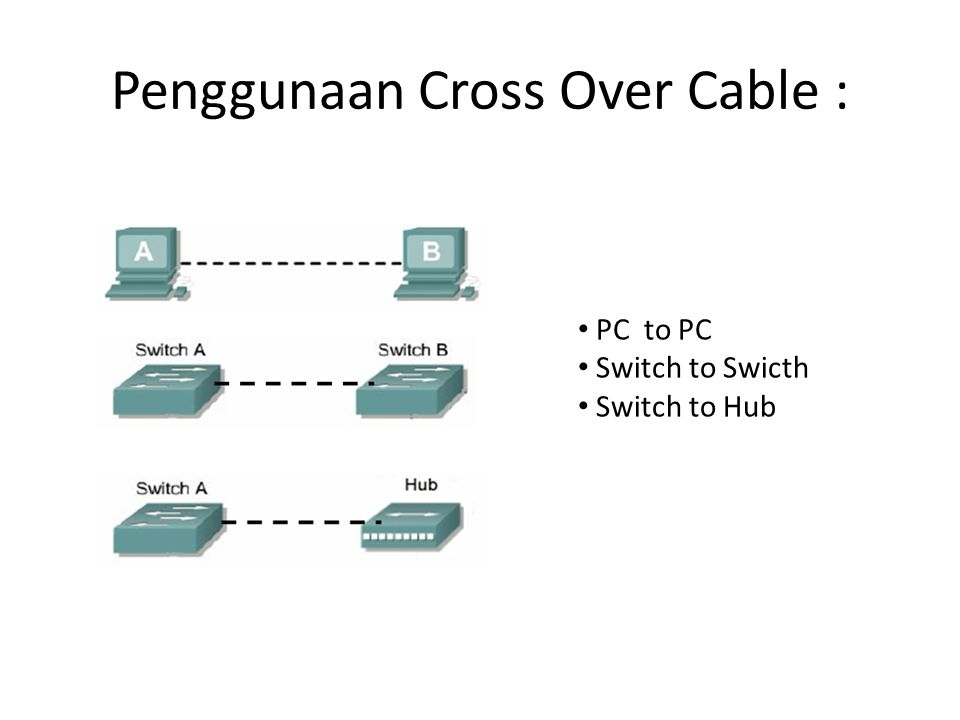 Penggunaan Cross Over Cable : PC to PC Switch to Swicth Switch to Hub