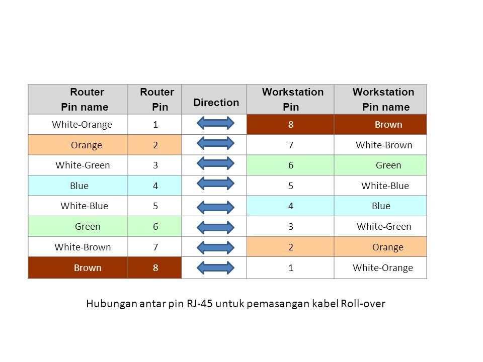 Router Pin name Router Pin Direction Workstation Pin Workstation Pin name White-Orange18Brown Orange27White-Brown White-Green36GreenGreen BlueBlue45White-Blue 54BlueBlue Green63White-Green White-Brown72OrangeOrange Brown81White-Orange Hubungan antar pin RJ-45 untuk pemasangan kabel Roll-over