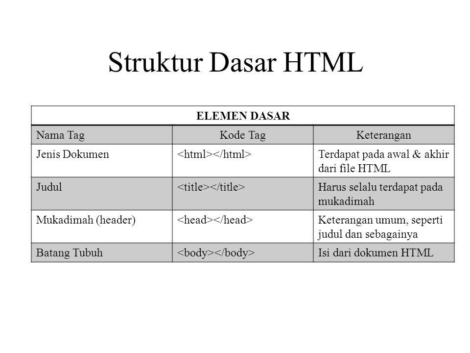 Struktur Dasar HTML ELEMEN DASAR Nama TagKode TagKeterangan Jenis Dokumen Terdapat pada awal & akhir dari file HTML Judul Harus selalu terdapat pada m
