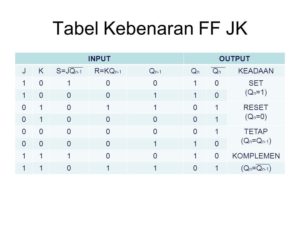 Tabel Kebenaran FF JK INPUTOUTPUT JKS=JQ n-1 R=KQ n-1 Q n-1 QnQn QnQn KEADAAN 1010010SET (Q n =1) 1000110 0101101RESET (Q n =0) 0100001 0000001TETAP (