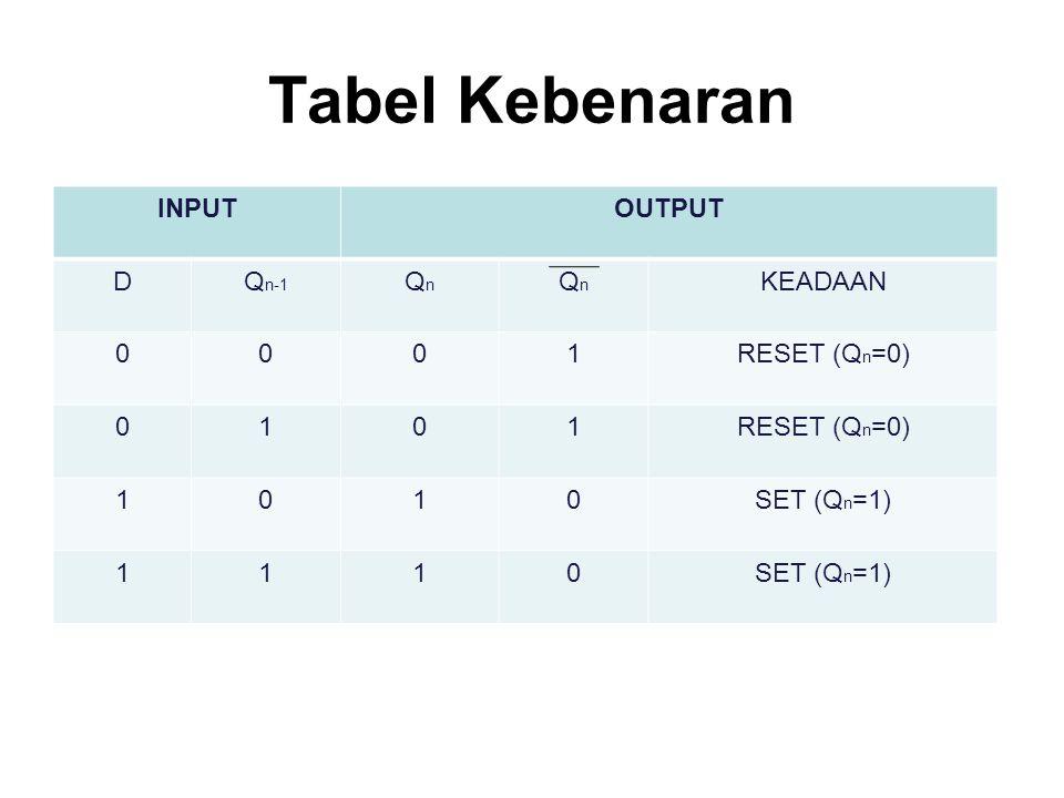 Tabel Kebenaran INPUTOUTPUT DQ n-1 QnQn QnQn KEADAAN 0001RESET (Q n =0) 0101 1010SET (Q n =1) 1110