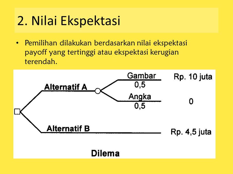 2. Nilai Ekspektasi Pemilihan dilakukan berdasarkan nilai ekspektasi payoff yang tertinggi atau ekspektasi kerugian terendah.