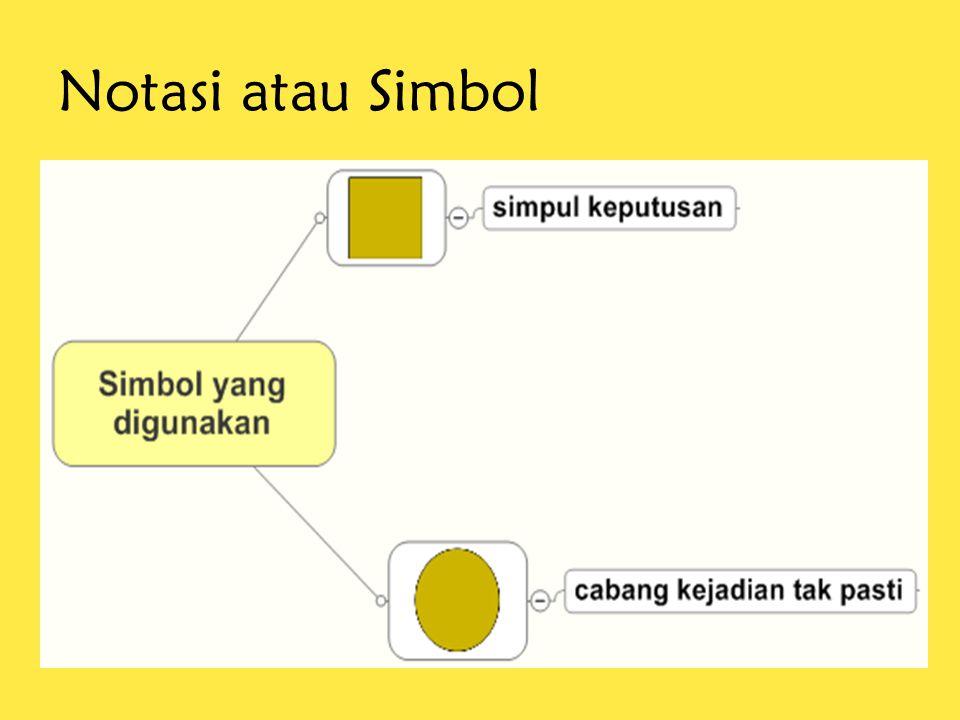 Notasi atau Simbol