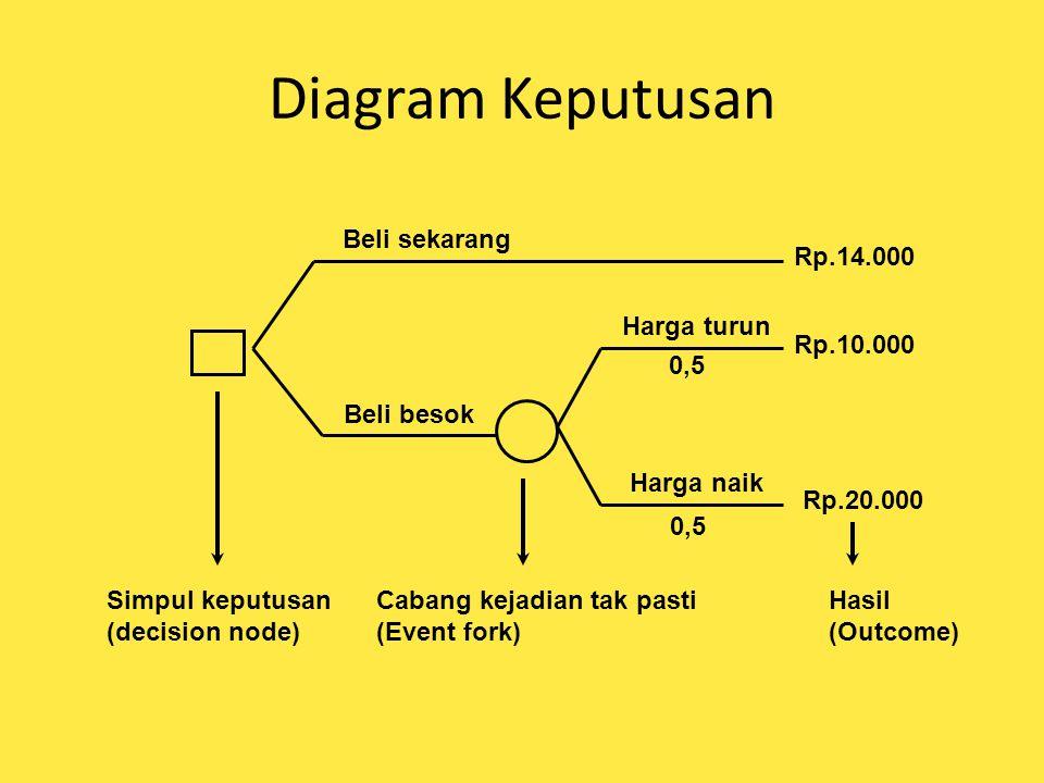 Diagram Keputusan Simpul keputusan (decision node) Beli sekarang Beli besok Harga turun 0,5 Harga naik 0,5 Rp.14.000 Rp.10.000 Rp.20.000 Cabang kejadi