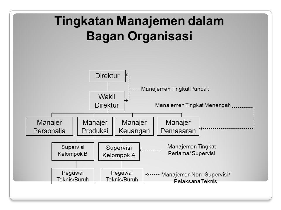 Direktur Wakil Direktur Manajer Personalia Manajer Produksi Manajer Keuangan Manajer Pemasaran Supervisi Kelompok B Supervisi Kelompok A Pegawai Teknis/Buruh Manajemen Tingkat Puncak Manajemen Tingkat Menengah Manajemen Tingkat Pertama/ Supervisi Manajemen Non- Supervisi / Pelaksana Teknis Tingkatan Manajemen dalam Bagan Organisasi