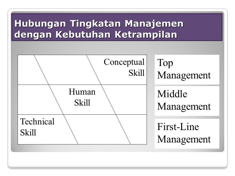 Hubungan Tingkatan Manajemen dengan Kebutuhan Ketrampilan Conceptual Skill Human Skill Technical Skill Top Management Middle Management First-Line Management