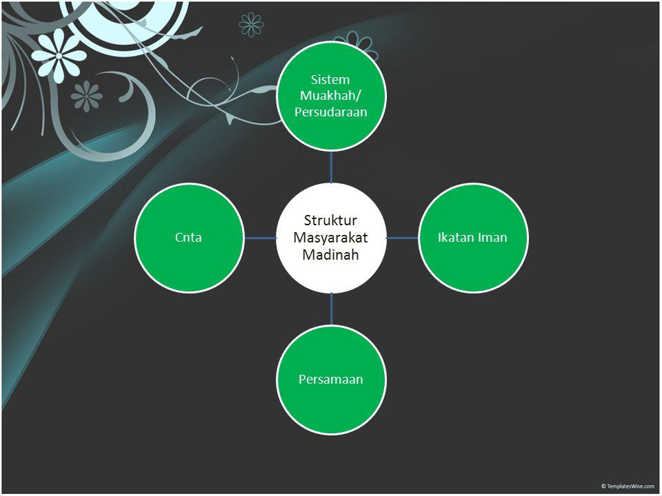 Struktur Masyarakat Madinah Sistem Muakhah/ Persudaraan Ikatan ImanPersamaanCnta